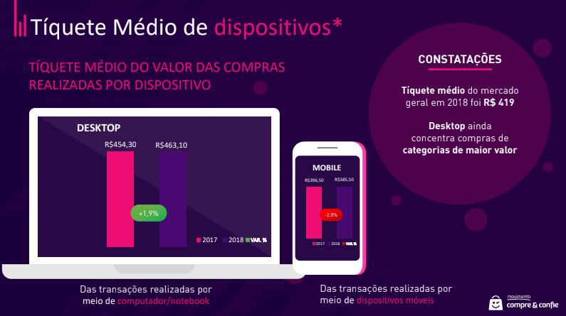 Dados Sobre Compras Online no Ambiente Mobile – 2018