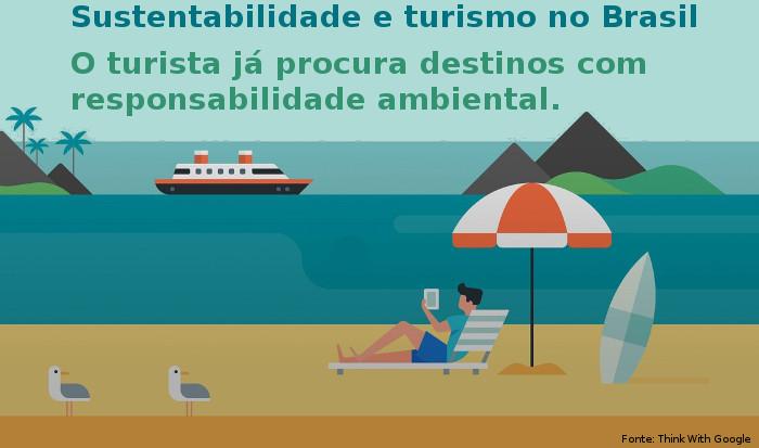 Sustentabilidade e as oportunidades para o turismo no Brasil