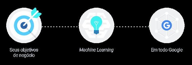 Aprendizado de máquina para gerar listas de públicos-alvo