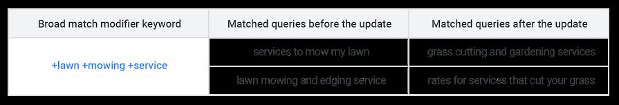 Variações na Correspondência Modificadores da Ampla