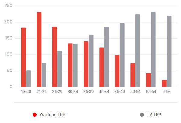 Idade do público no YouTube
