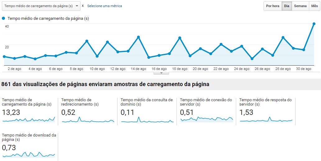 Relatório velocidade site google analytics