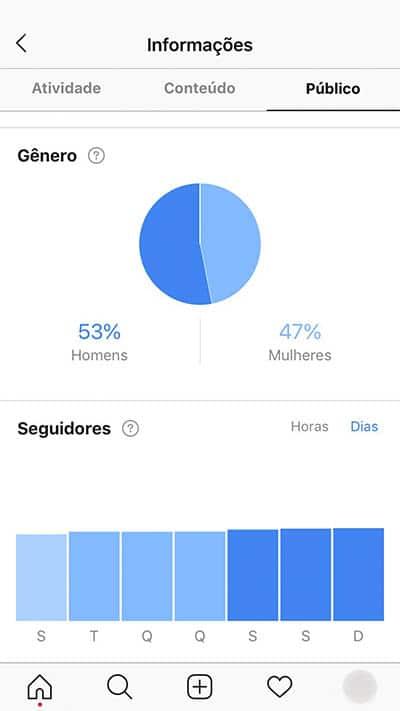 atividade conteúdo público relatório instagram