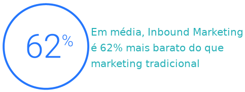 Inbound marketing mais barato marketing tradicional