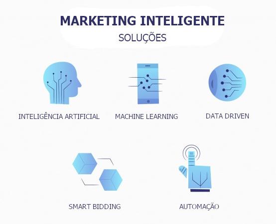 soluções de marketing inteligente