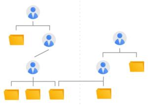 As contas de administrador são lançadas no app do Google Ads, permitindo visualizar e gerenciar todas as contas Google Ads em um só lugar.