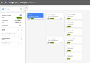 Google lança a ferramenta Mapa da Conta que tem como finalidade ajudar no gerenciamento de diversas contas, simultaneamente.
