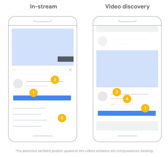 Campanhas de ação em vídeo características